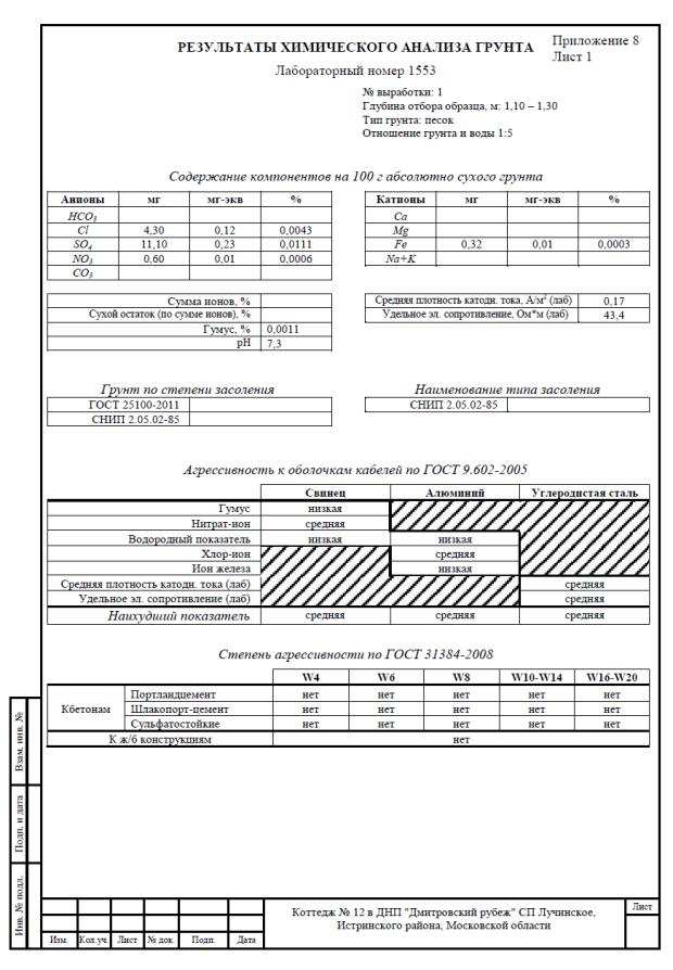 Химический анализ грунта