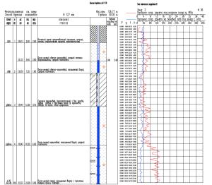 Статическое зондирование грунтов. Испытания грунтов методом статического зондирования