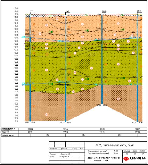 Геологические изыскания для строительства площадных сооружений