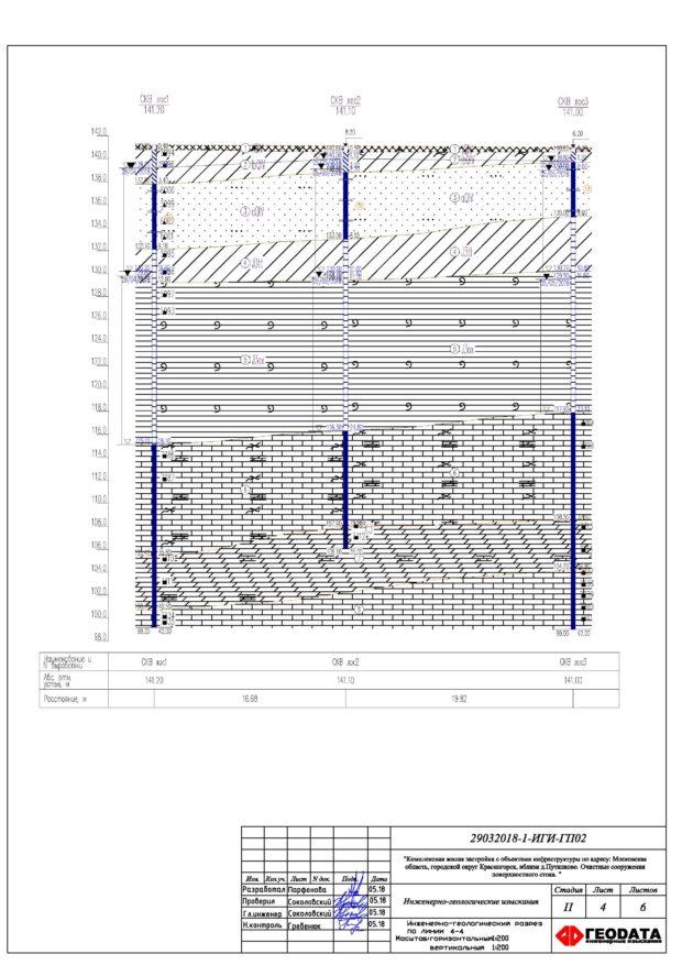 Инженерно-геологические разрезы