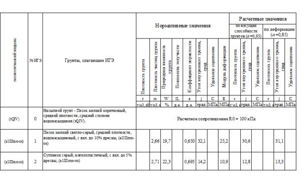 Орехово-Зуево таблица