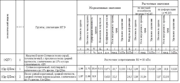 Таблица Серпухов