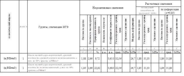 Геологические изыскания в городе Электрогорск