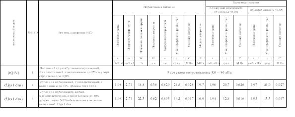 Таблица Коломна